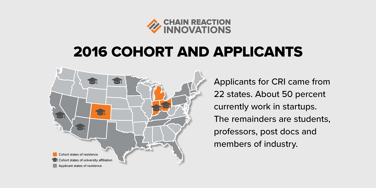 2016 Cohort and Applicants - Applicants for CRI came from 22 states. About 50% currently work in startups. The remainders are students, professors, post docs and members of industry.