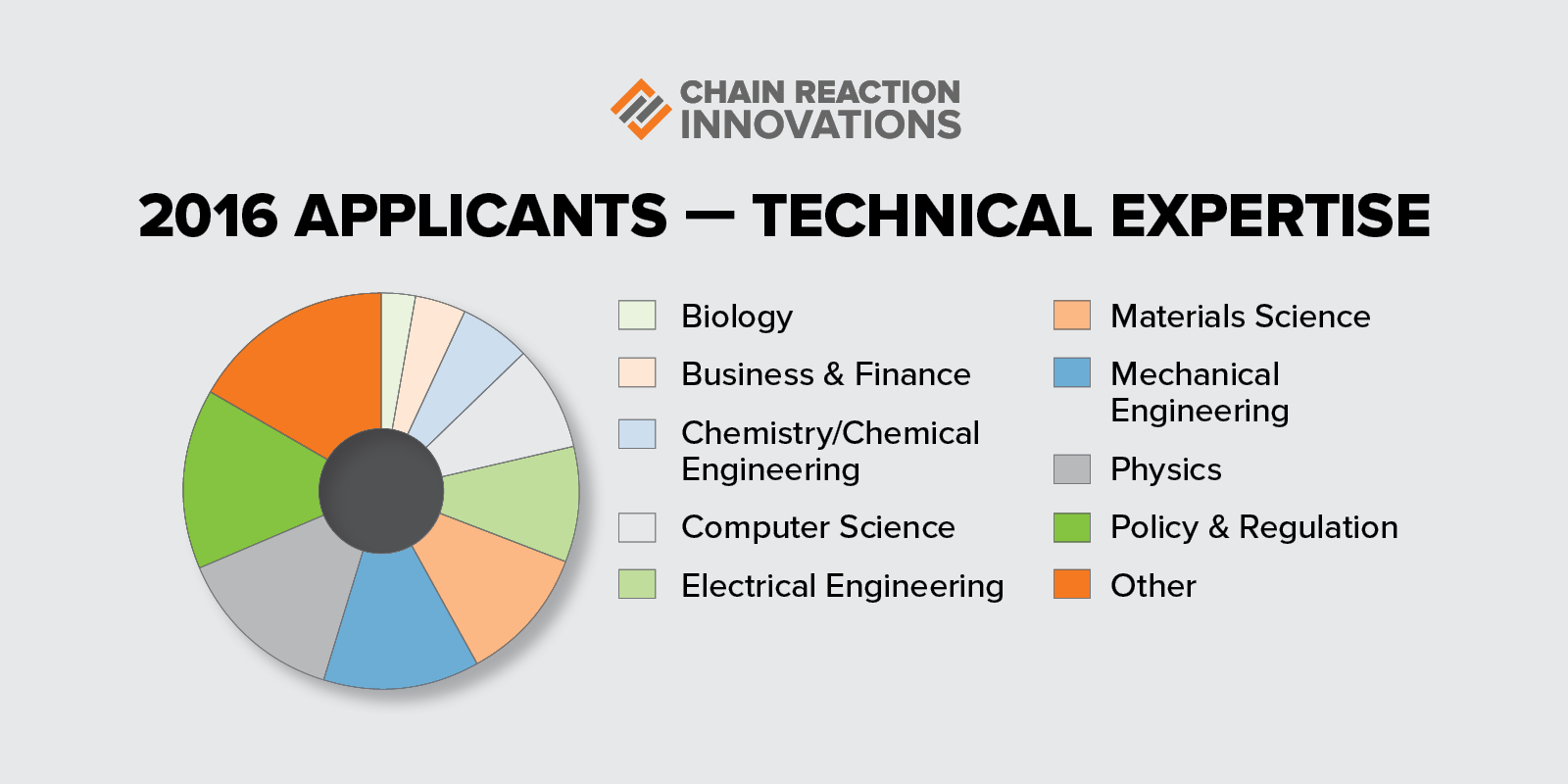 2016 Applicants - Technical Expertise